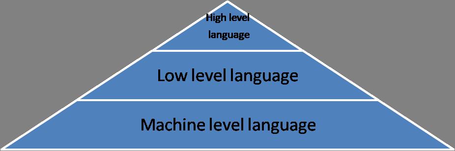 Types Programming Languages