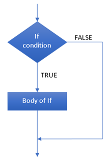 flow of if statement