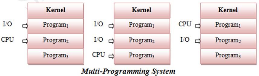 Multi-Programming OS