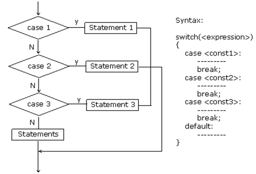 switch-statement