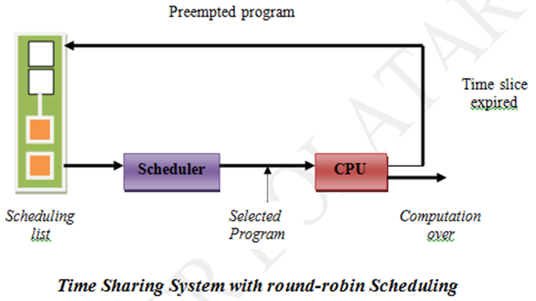 Time Sharing Operating System