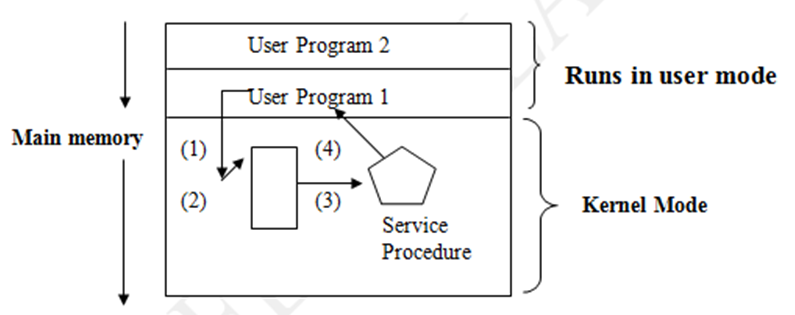 Monolithic System Structure