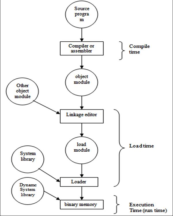 Address Binding Schemes