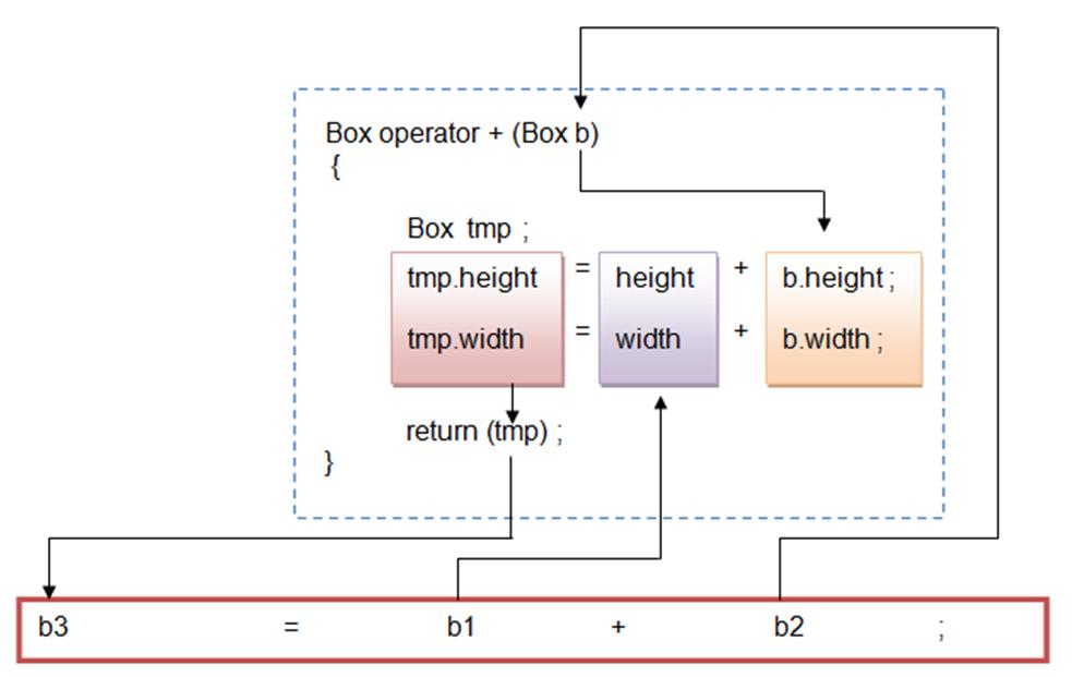 Binary Operator Overloading