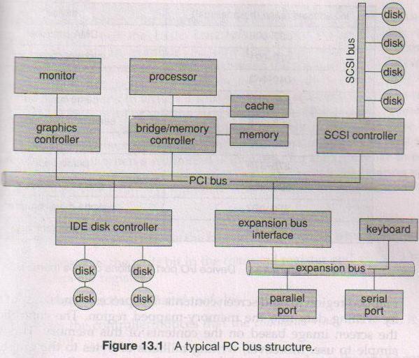 PC Bus Structure