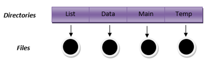 Single level directory structure