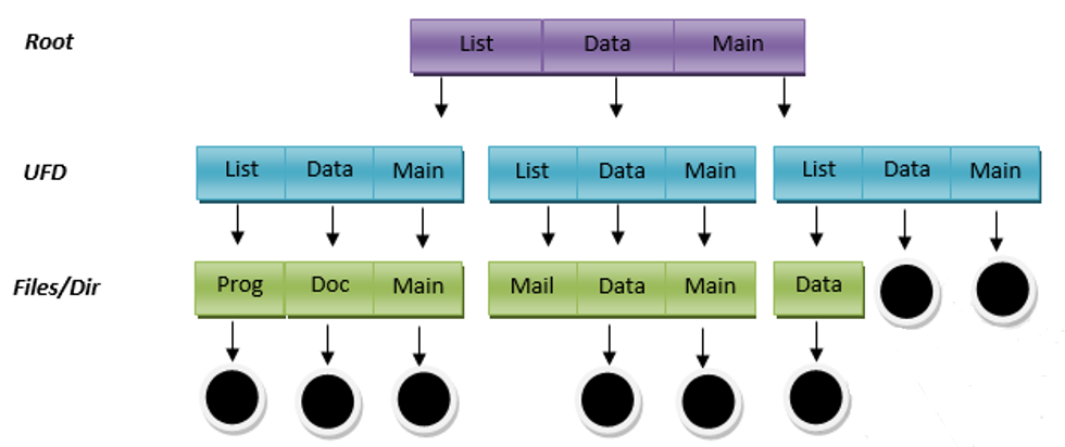Tree Level Directory Structure